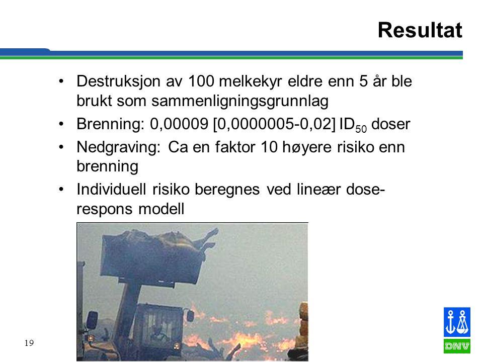 Resultat Destruksjon av 100 melkekyr eldre enn 5 år ble brukt som sammenligningsgrunnlag. Brenning: 0,00009 [0,0000005-0,02] ID50 doser.